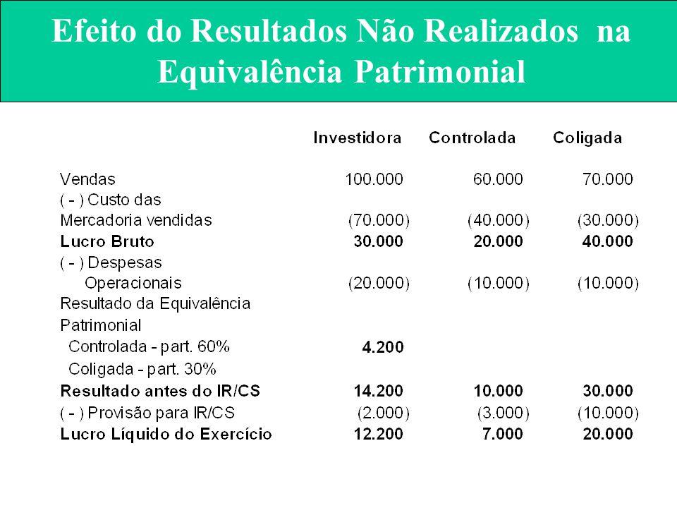 Efeito do Resultados Não Realizados na Equivalência Patrimonial