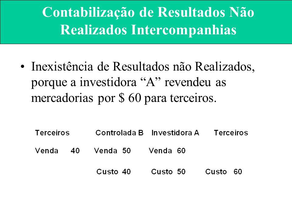 Contabilização de Resultados Não Realizados Intercompanhias