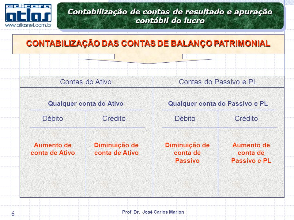 CONTABILIZAÇÃO DAS CONTAS DE BALANÇO PATRIMONIAL