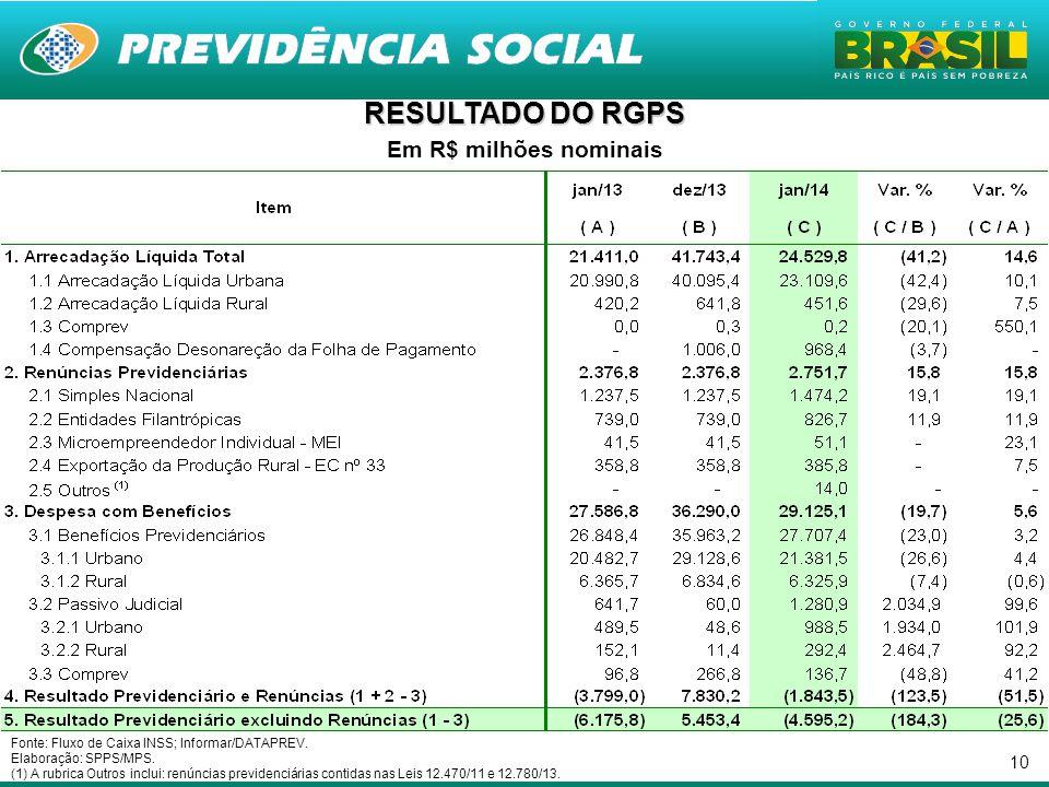 RESULTADO DO RGPS Em R$ milhões nominais