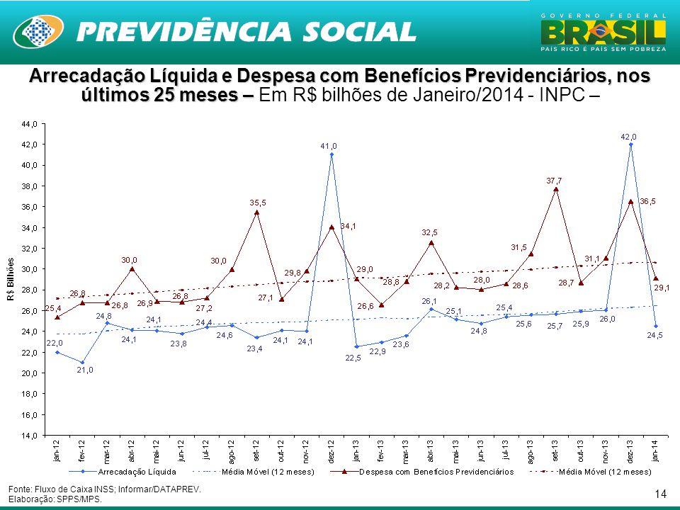 Arrecadação Líquida e Despesa com Benefícios Previdenciários, nos últimos 25 meses – Em R$ bilhões de Janeiro/2014 - INPC –