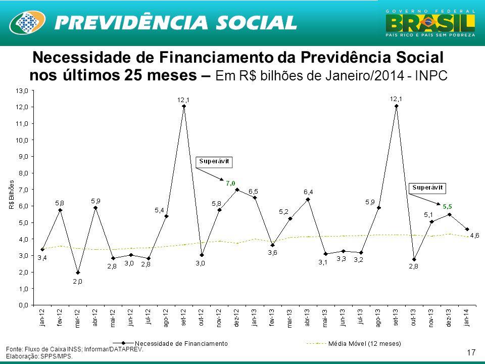 Necessidade de Financiamento da Previdência Social nos últimos 25 meses – Em R$ bilhões de Janeiro/2014 - INPC