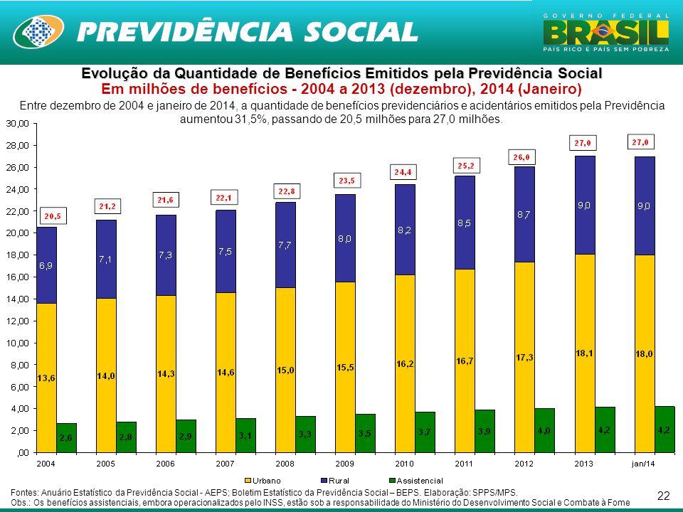 Evolução da Quantidade de Benefícios Emitidos pela Previdência Social Em milhões de benefícios - 2004 a 2013 (dezembro), 2014 (Janeiro)