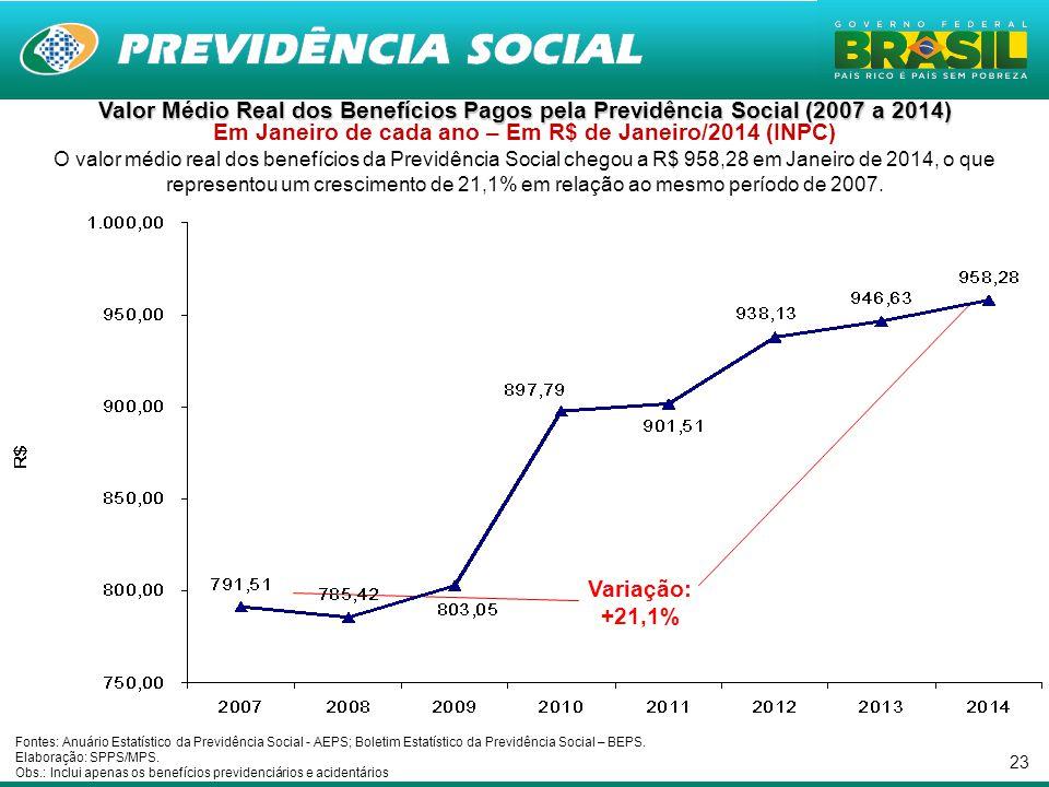 Valor Médio Real dos Benefícios Pagos pela Previdência Social (2007 a 2014) Em Janeiro de cada ano – Em R$ de Janeiro/2014 (INPC)