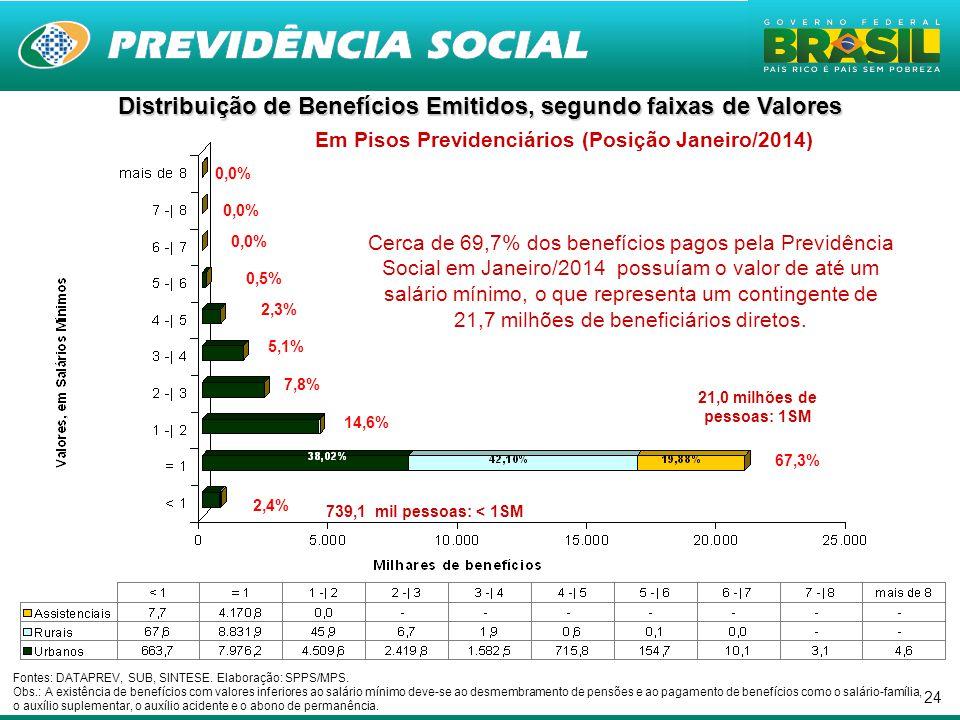 Distribuição de Benefícios Emitidos, segundo faixas de Valores Em Pisos Previdenciários (Posição Janeiro/2014)