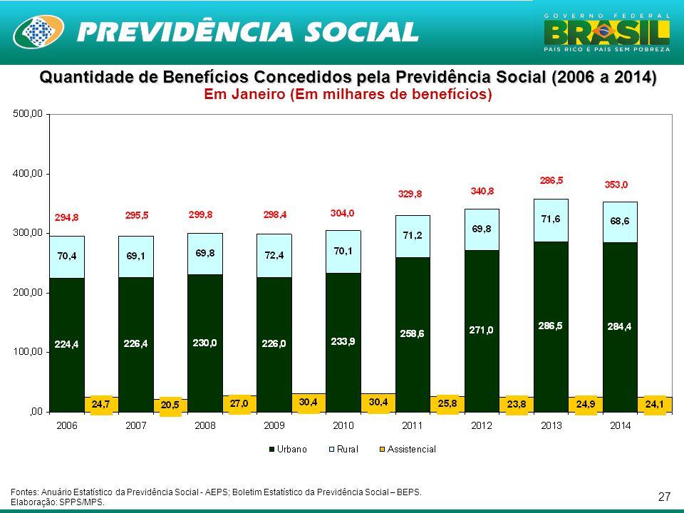 Quantidade de Benefícios Concedidos pela Previdência Social (2006 a 2014) Em Janeiro (Em milhares de benefícios)