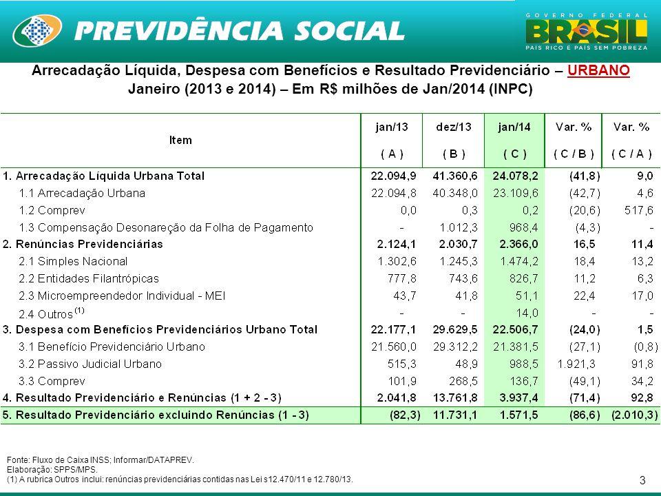 Janeiro (2013 e 2014) – Em R$ milhões de Jan/2014 (INPC)