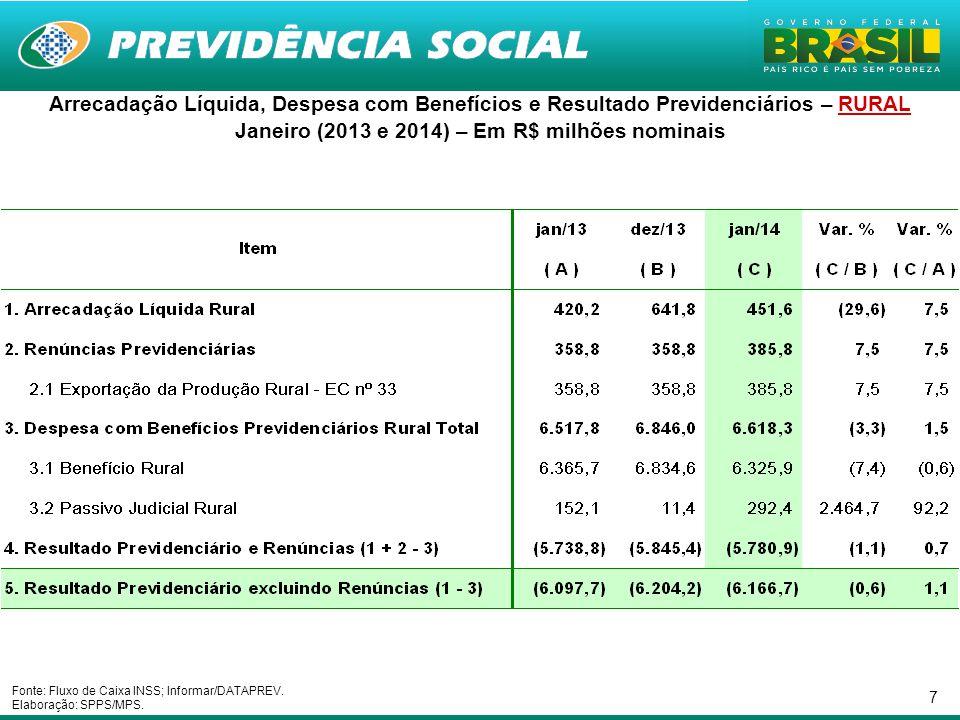 Janeiro (2013 e 2014) – Em R$ milhões nominais