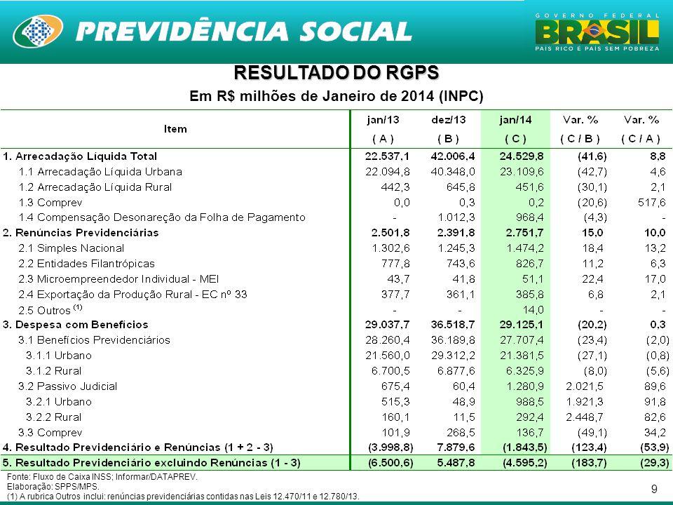 Em R$ milhões de Janeiro de 2014 (INPC)