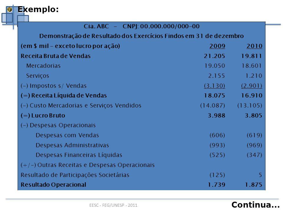Demonstração de Resultado dos Exercícios Findos em 31 de dezembro