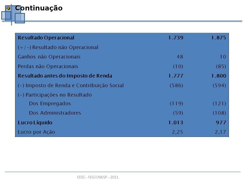Continuação Resultado Operacional 1.739 1.875