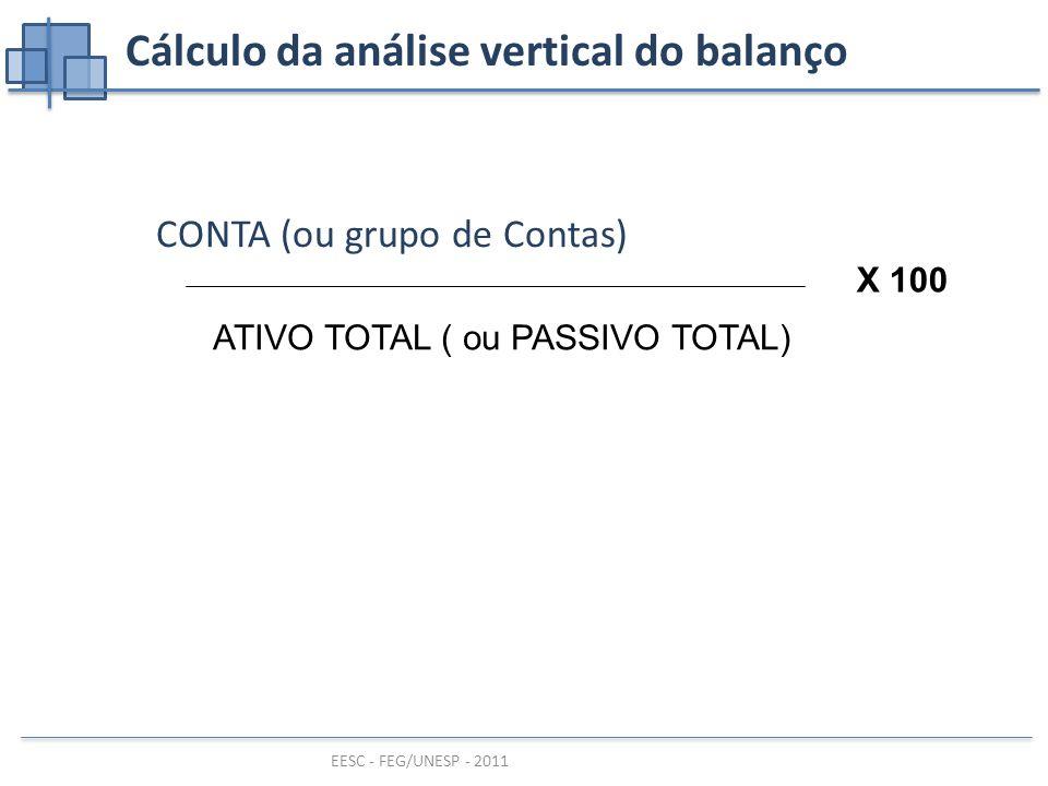 Cálculo da análise vertical do balanço