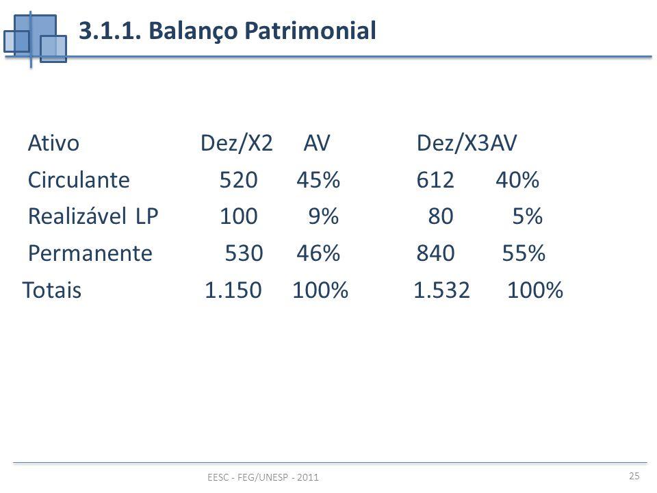 3.1.1. Balanço Patrimonial Ativo Dez/X2 AV Dez/X3AV