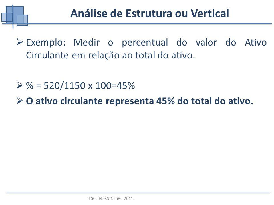 Análise de Estrutura ou Vertical