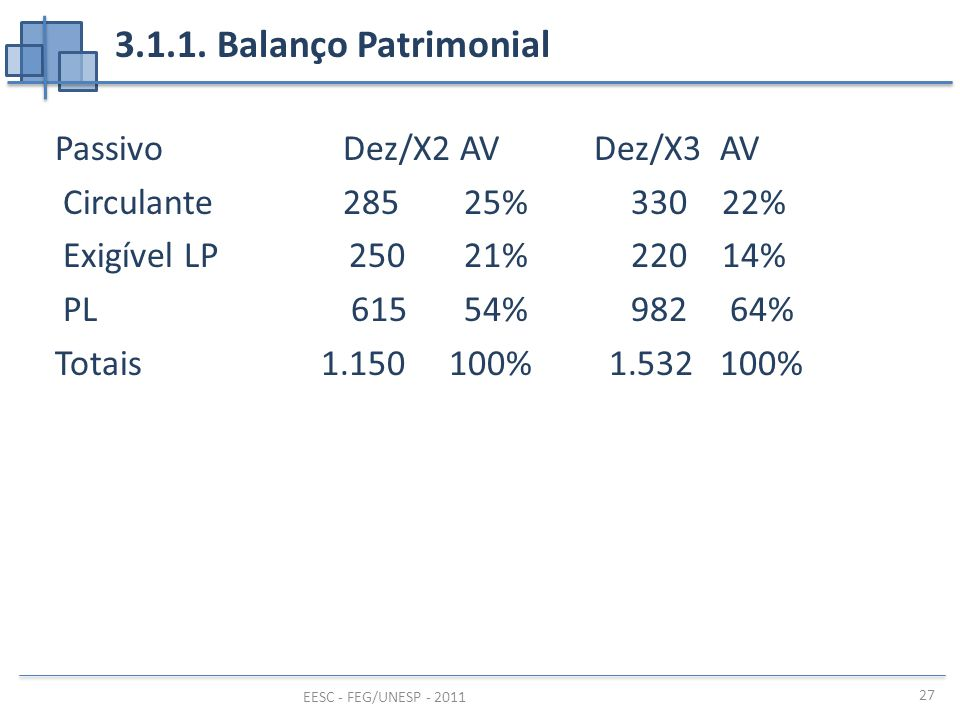 3.1.1. Balanço Patrimonial Passivo Dez/X2 AV Dez/X3 AV