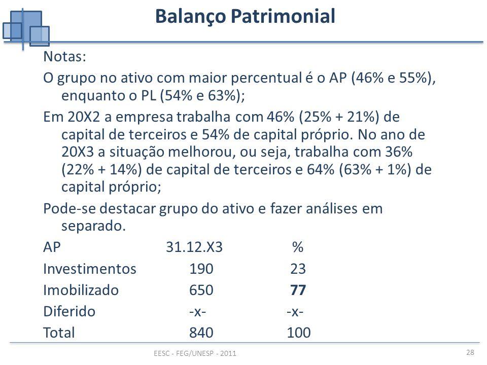 Balanço Patrimonial Notas: