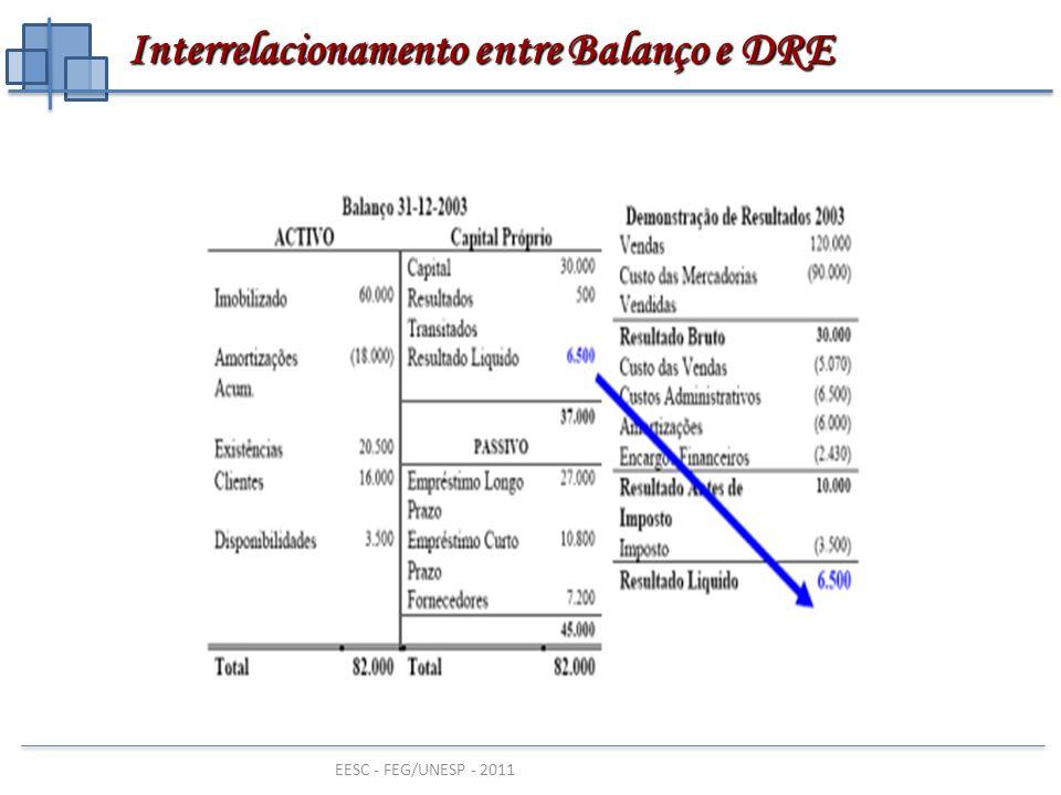 Interrelacionamento entre Balanço e DRE