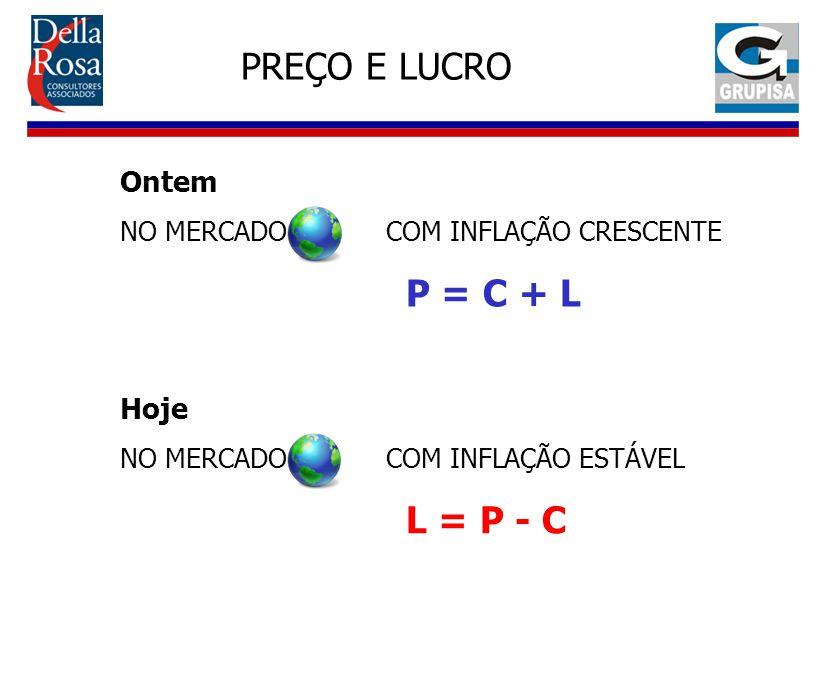 PREÇO E LUCRO P = C + L L = P - C Ontem Hoje