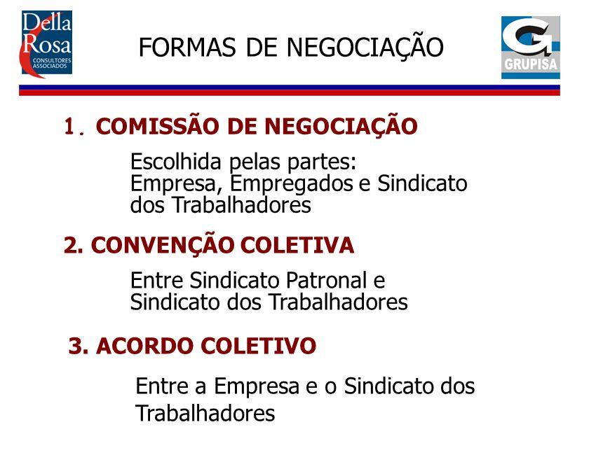 FORMAS DE NEGOCIAÇÃO 1. COMISSÃO DE NEGOCIAÇÃO