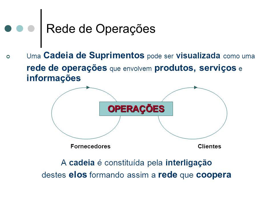 Rede de Operações Uma Cadeia de Suprimentos pode ser visualizada como uma. rede de operações que envolvem produtos, serviços e informações.