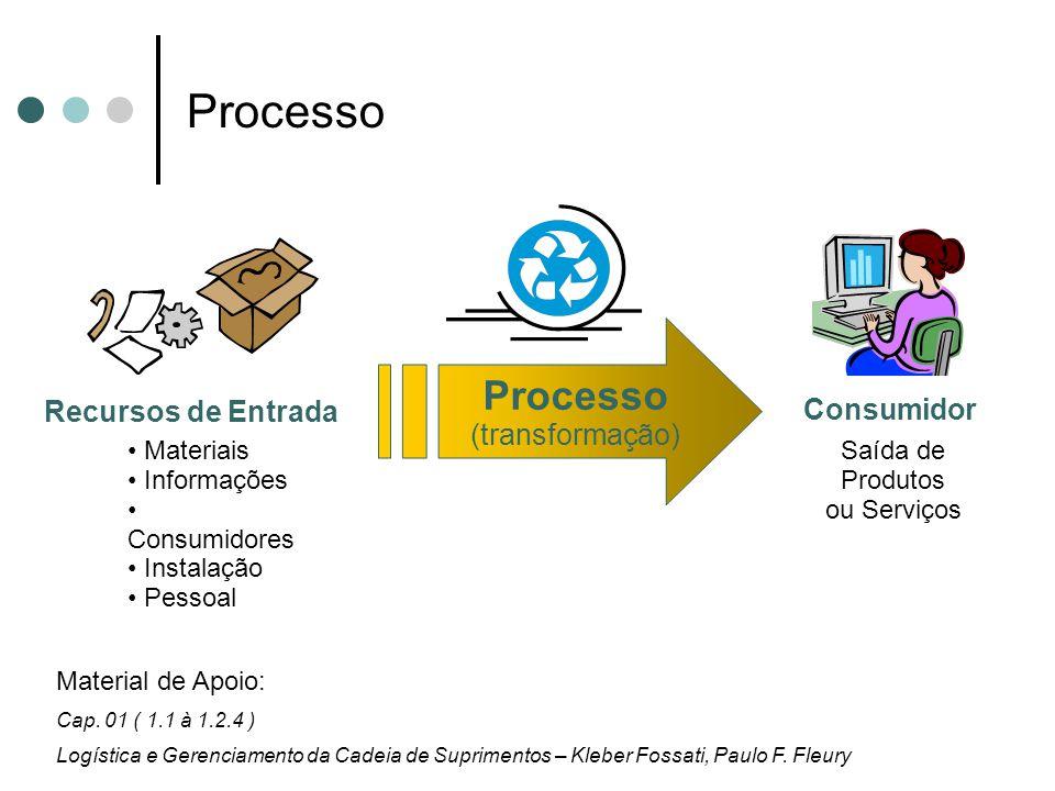 Processo Processo (transformação) Recursos de Entrada Consumidor