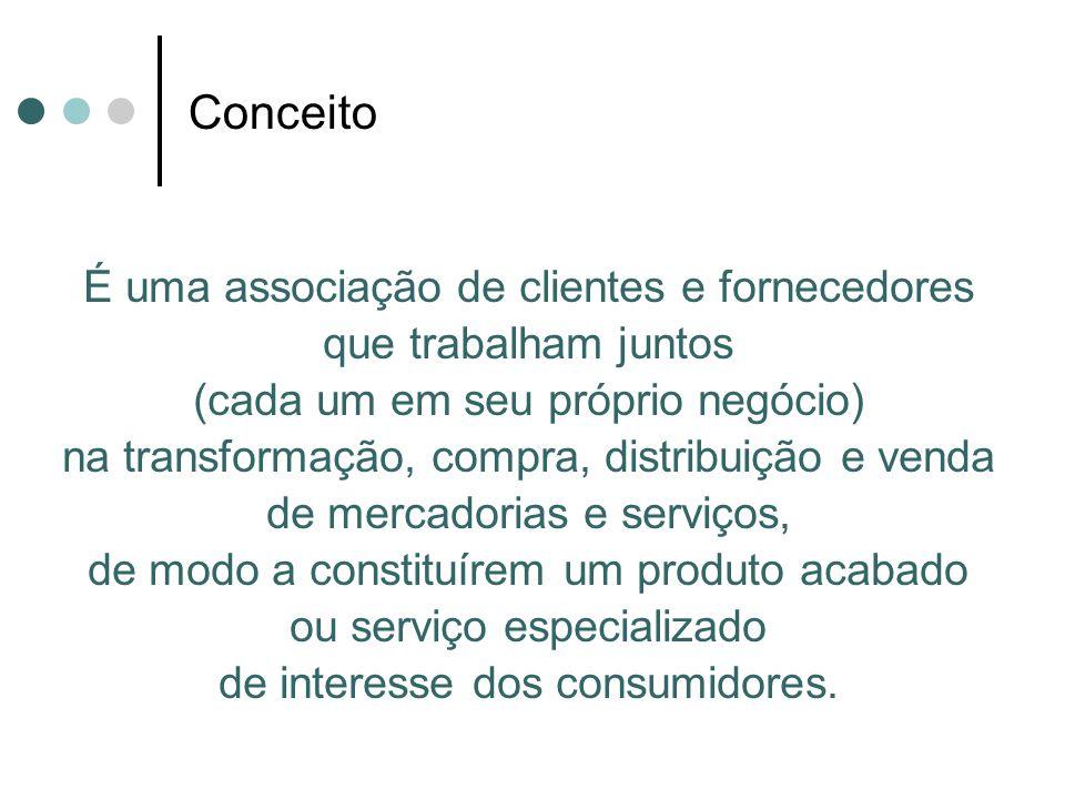 Conceito É uma associação de clientes e fornecedores