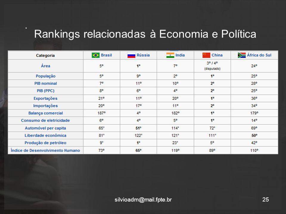 Rankings relacionadas à Economia e Política