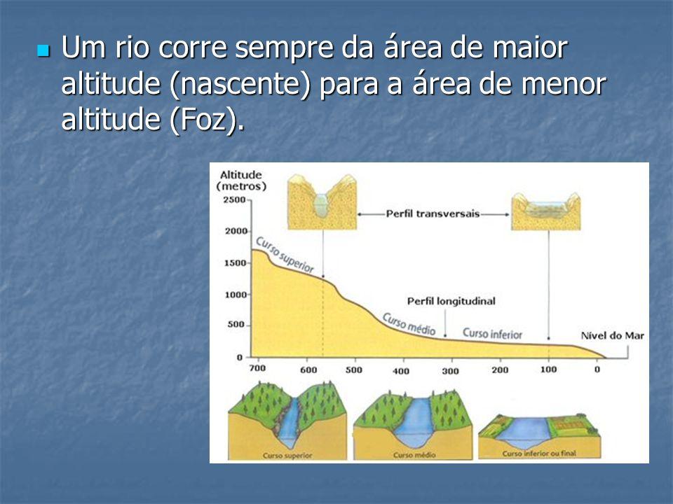 Um rio corre sempre da área de maior altitude (nascente) para a área de menor altitude (Foz).