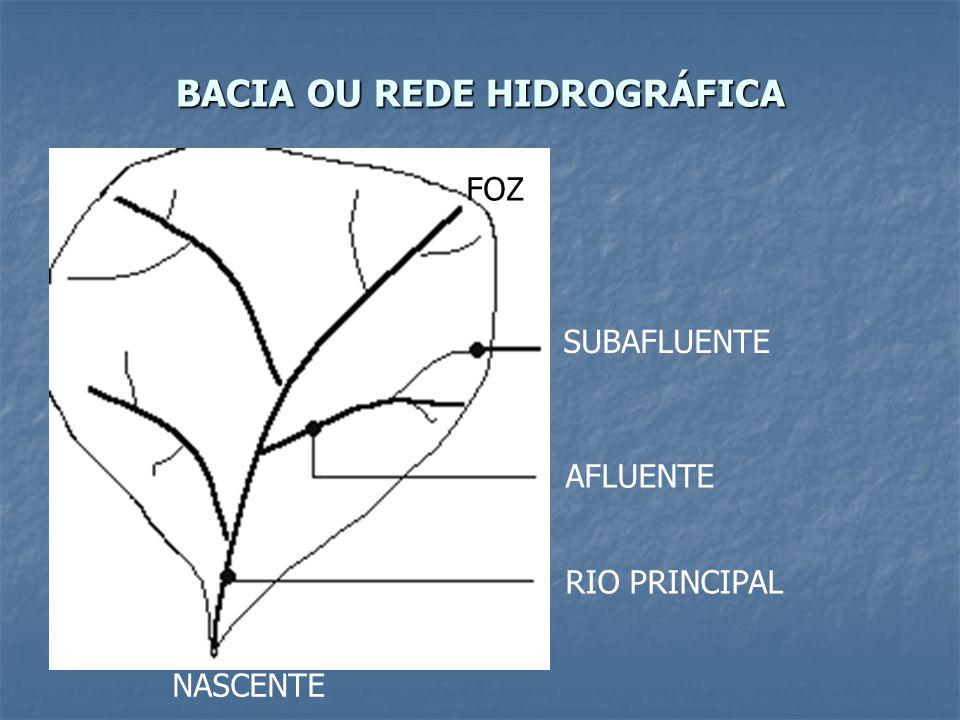 BACIA OU REDE HIDROGRÁFICA