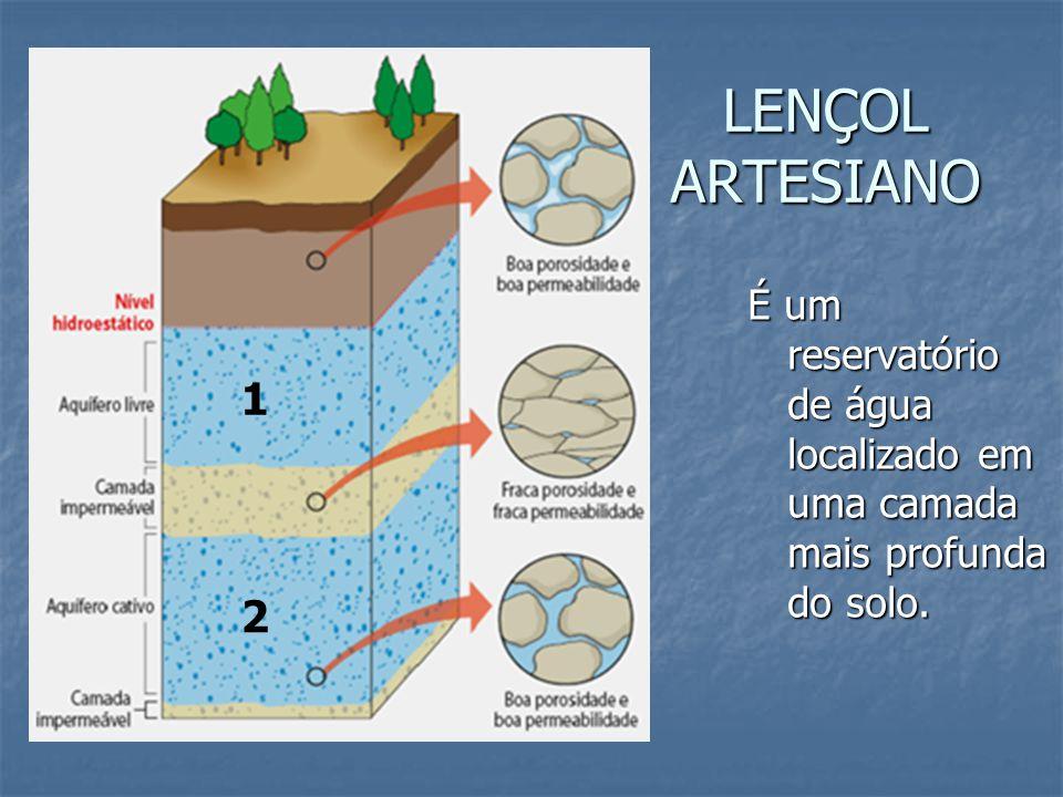 LENÇOL ARTESIANO É um reservatório de água localizado em uma camada mais profunda do solo. 1 2