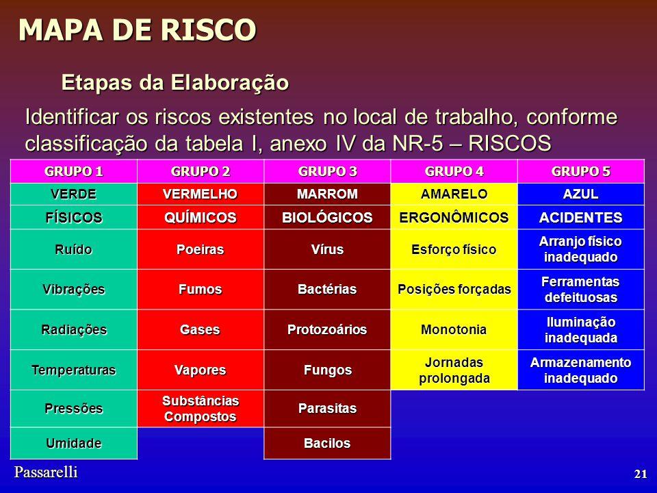 Etapas da Elaboração Identificar os riscos existentes no local de trabalho, conforme classificação da tabela I, anexo IV da NR-5 – RISCOS.