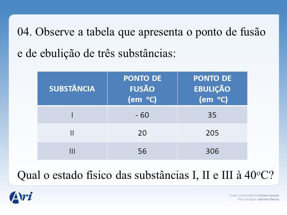 04. Observe a tabela que apresenta o ponto de fusão e de ebulição de três substâncias: Qual o estado físico das substâncias I, II e III à 40oC