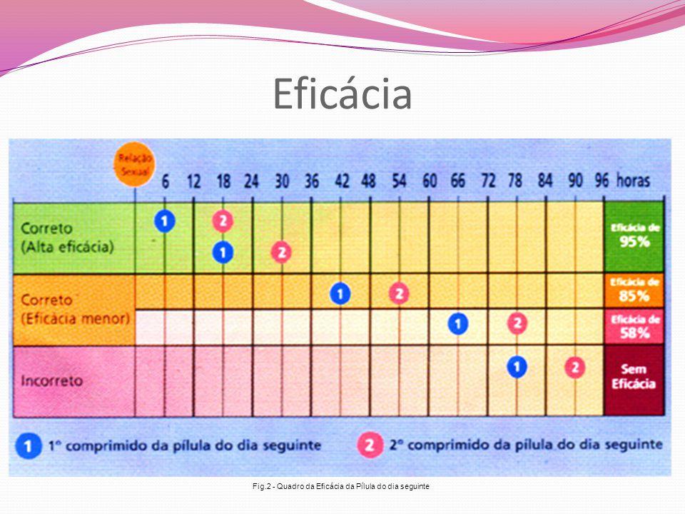 Eficácia Fig.2 - Quadro da Eficácia da Pílula do dia seguinte
