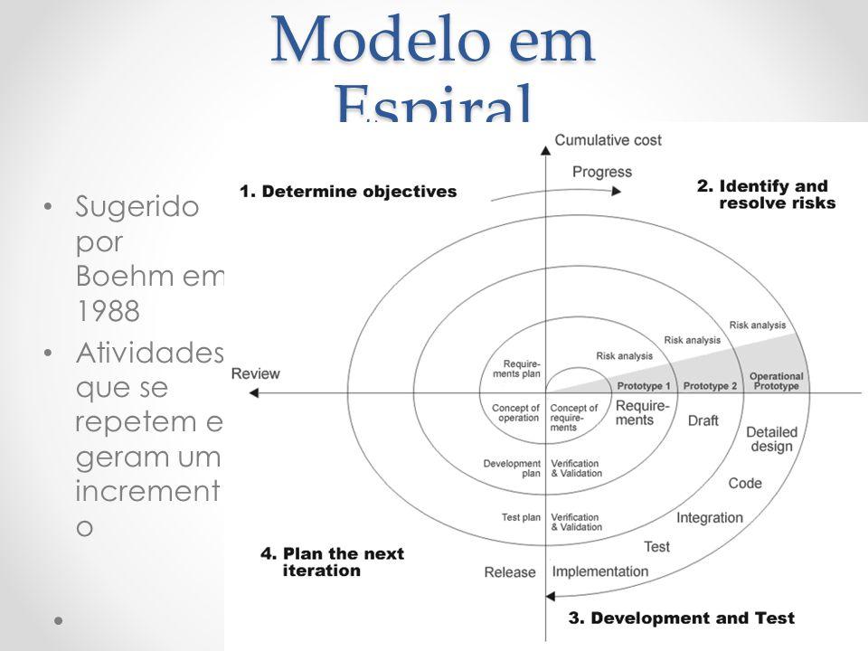 Modelo em Espiral Sugerido por Boehm em 1988