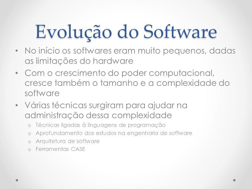 Evolução do Software No início os softwares eram muito pequenos, dadas as limitações do hardware.