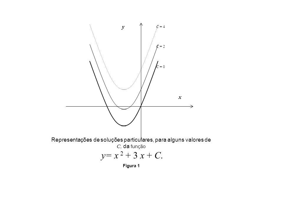 Representações de soluções particulares, para alguns valores de C, da função