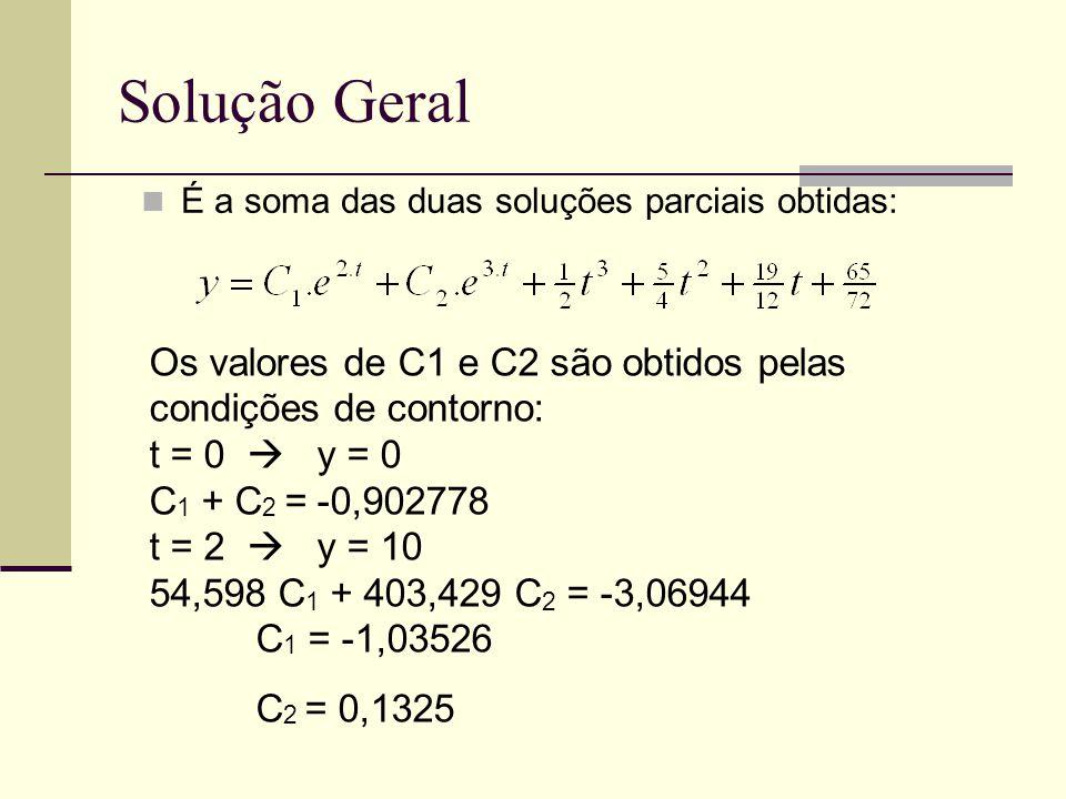 Solução Geral É a soma das duas soluções parciais obtidas: Os valores de C1 e C2 são obtidos pelas condições de contorno: