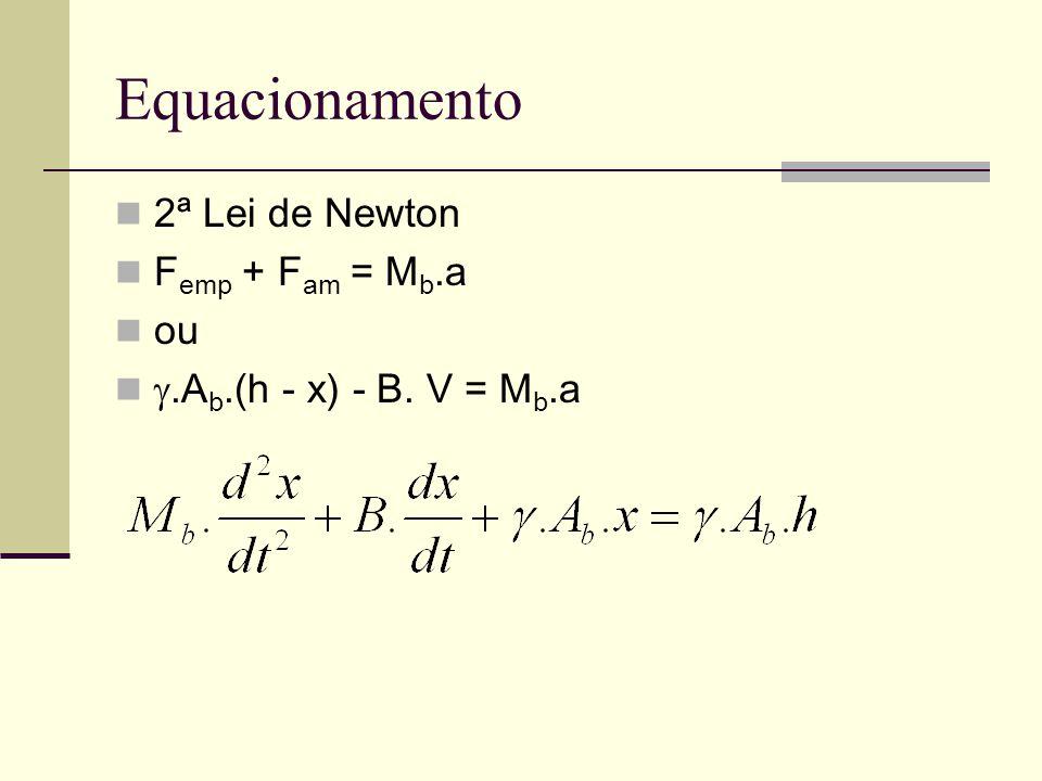 Equacionamento 2ª Lei de Newton Femp + Fam = Mb.a ou