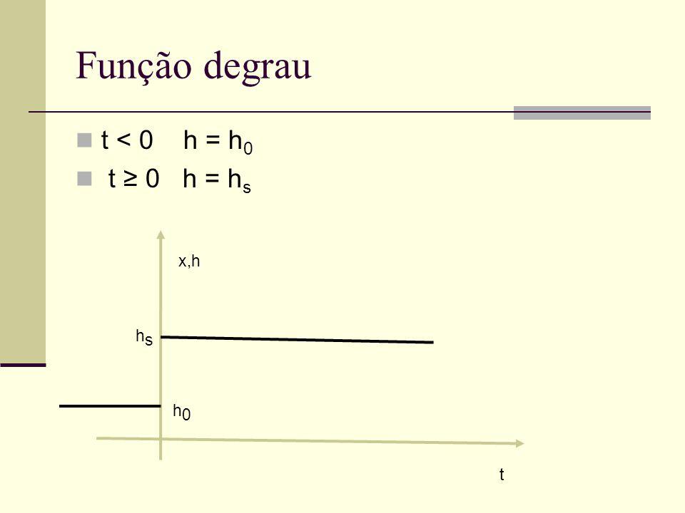 Função degrau t < 0 h = h0 t ≥ 0 h = hs x,h hs h0 t