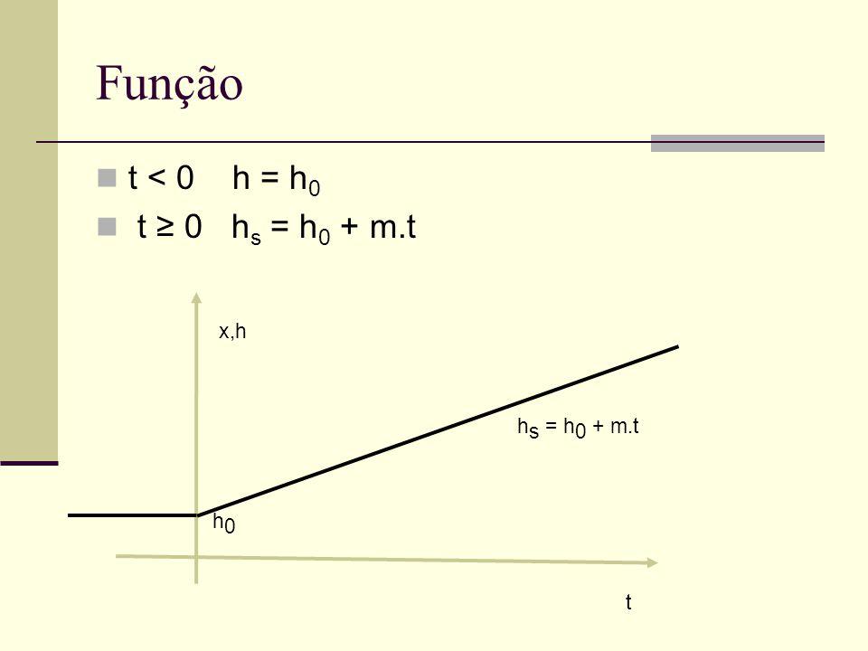 Função t < 0 h = h0 t ≥ 0 hs = h0 + m.t x,h hs = h0 + m.t h0 t