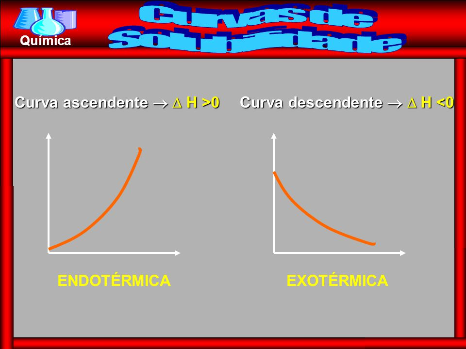 Curvas de Solubilidade Curva ascendente   H >0