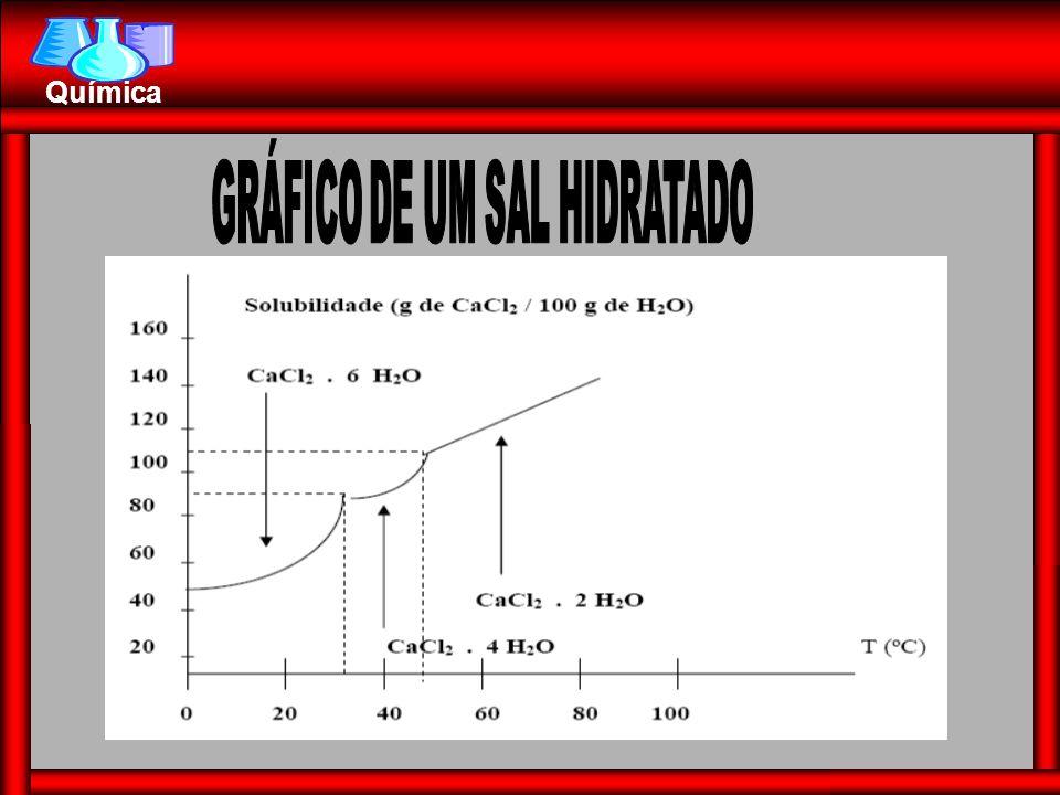 GRÁFICO DE UM SAL HIDRATADO