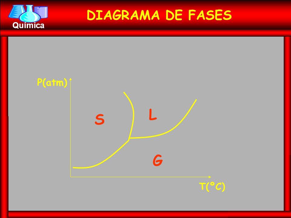 DIAGRAMA DE FASES P(atm) T(ºC) L S G