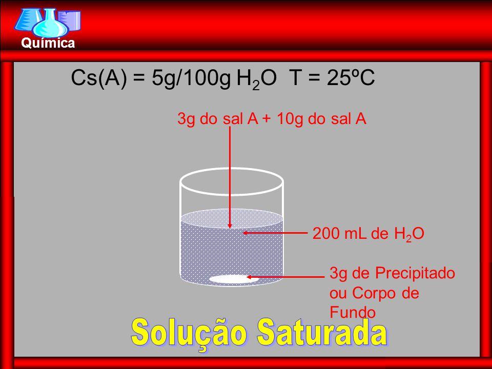 Solução Saturada Cs(A) = 5g/100g H2O T = 25ºC