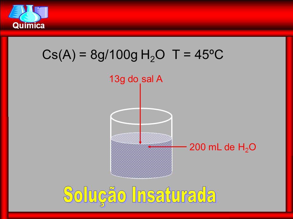 Solução Insaturada Cs(A) = 8g/100g H2O T = 45ºC 13g do sal A