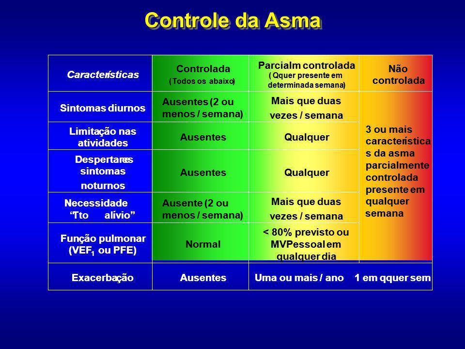 Controle da Asma 3 ou mais caracter í stica s da asma parcialmente