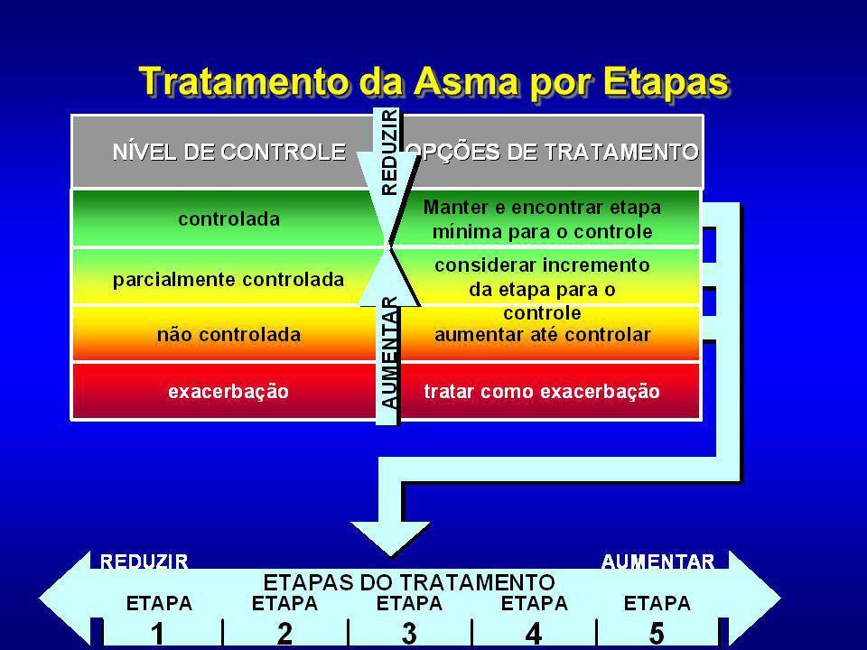 Tratamento da Asma por Etapas