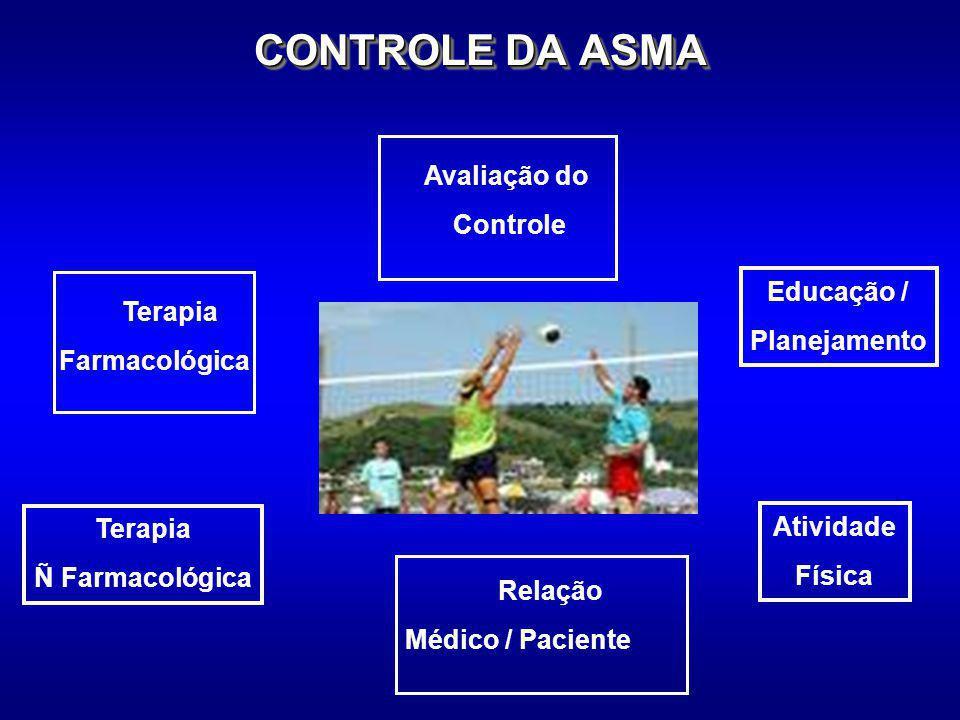 CONTROLE DA ASMA Avaliação do Controle Educação / Terapia Planejamento