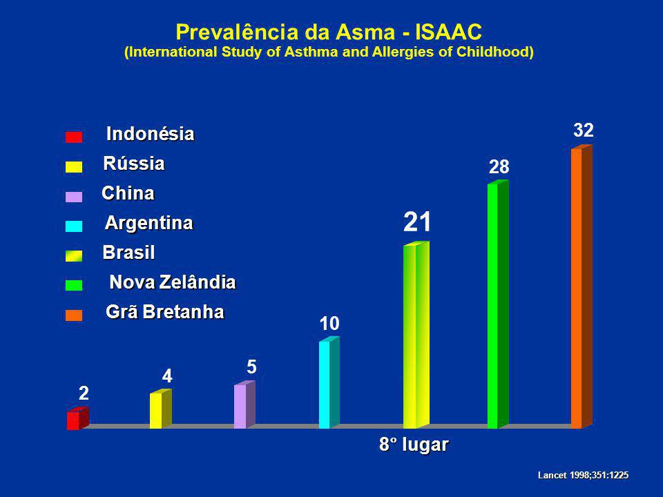 Prevalência da Asma - ISAAC (International Study of Asthma and Allergies of Childhood)