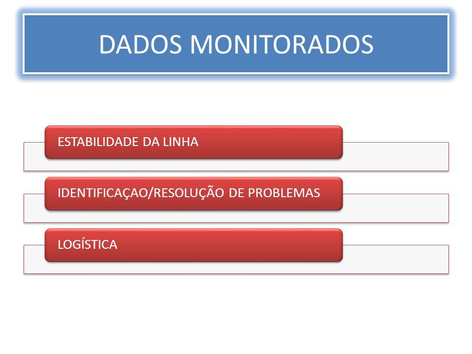 DADOS MONITORADOS ESTABILIDADE DA LINHA